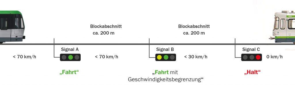 Skizze_Zugsicherung_üstraPROFIL_WEB